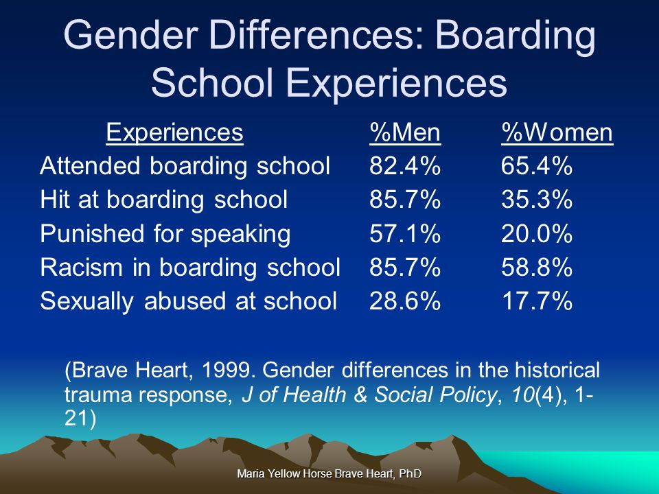 Gender Differences: Boarding School Experiences
