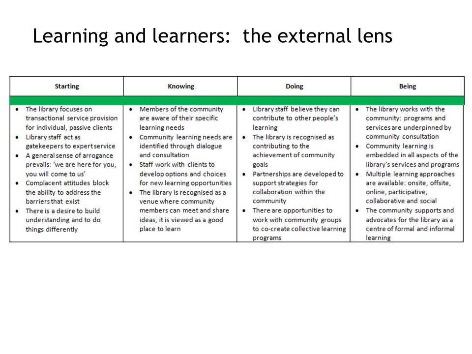 Learning and learners: the external lens