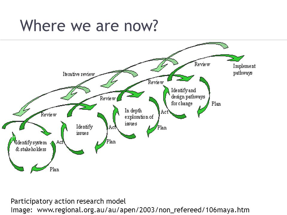 Where we are now Participatory action research model