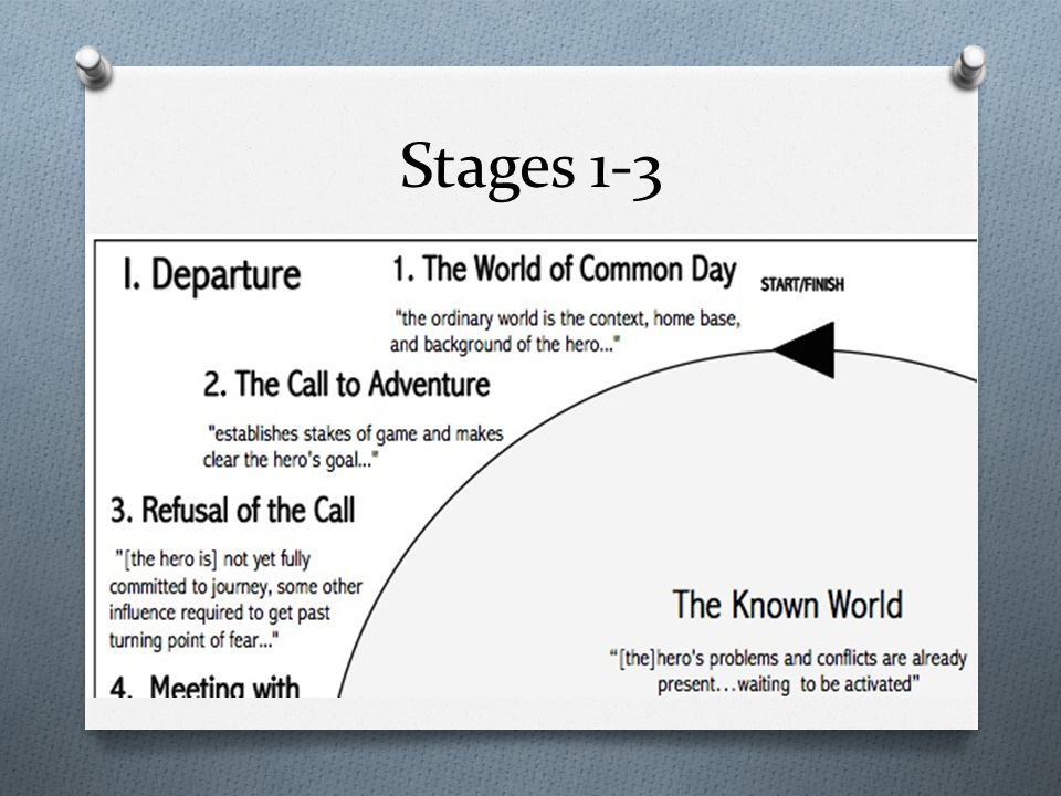 Stages 1-3