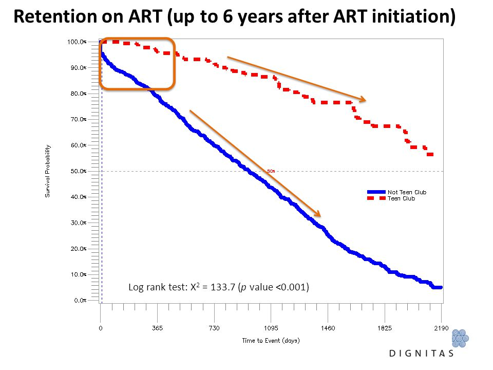 Retention on ART (up to 6 years after ART initiation)
