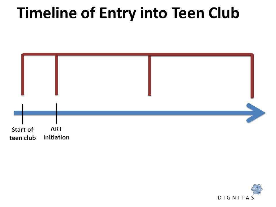 Timeline of Entry into Teen Club