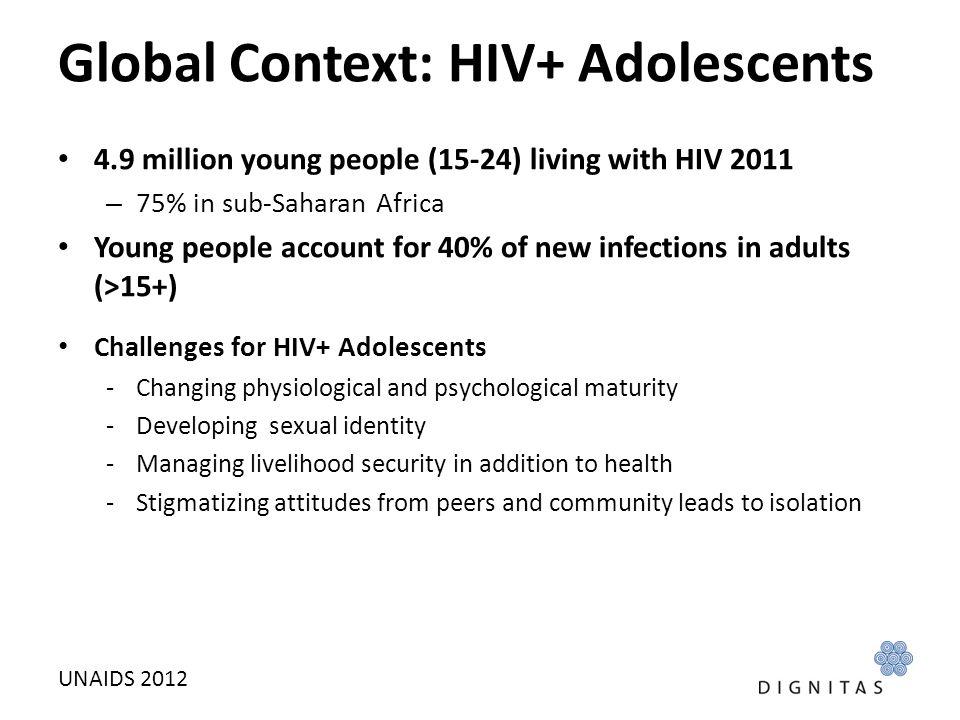 Global Context: HIV+ Adolescents
