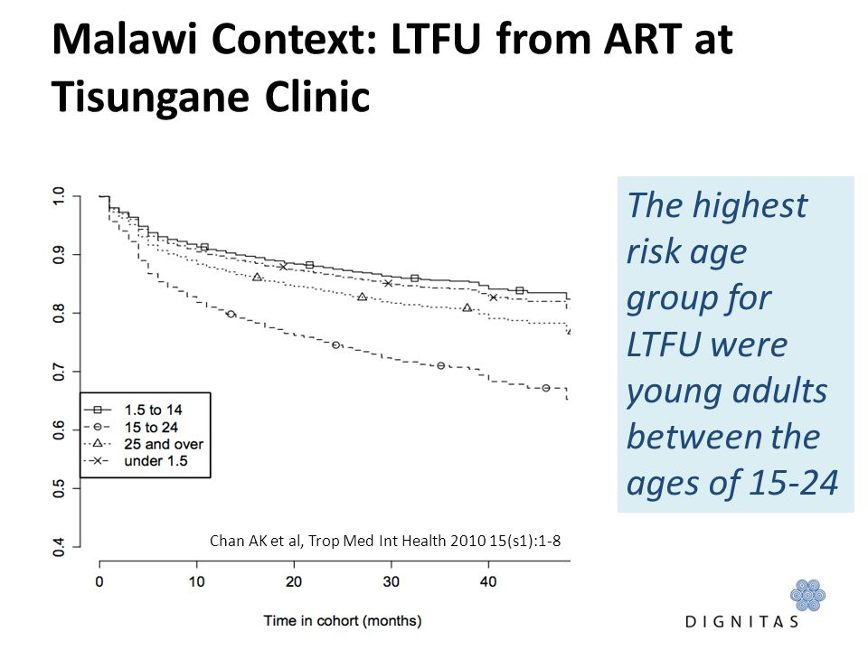 Malawi Context: LTFU from ART at Tisungane Clinic