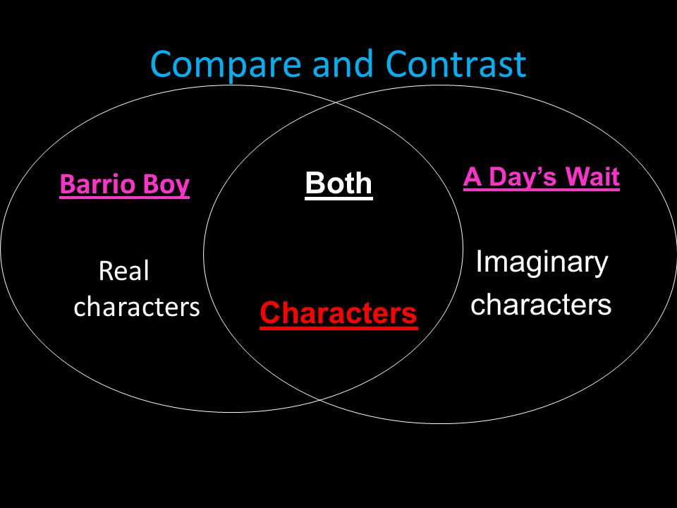 Compare and Contrast Barrio Boy Both Imaginary Real characters