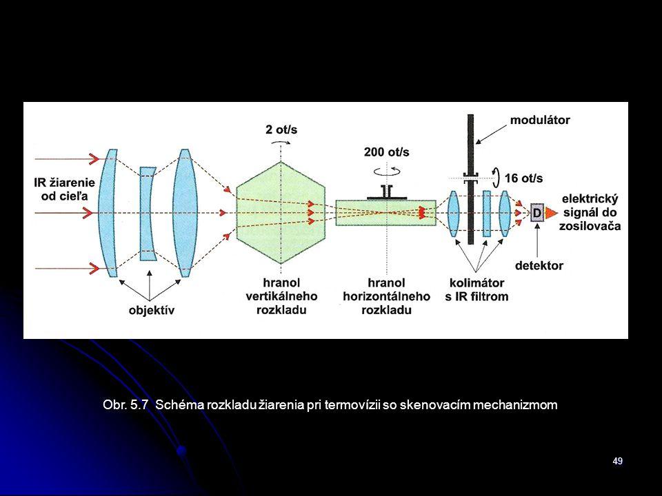 Obr. 5.7 Schéma rozkladu žiarenia pri termovízii so skenovacím mechanizmom