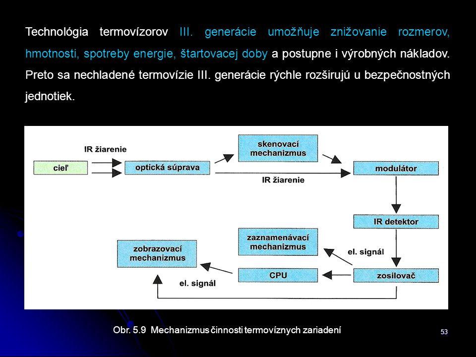 Obr. 5.9 Mechanizmus činnosti termovíznych zariadení