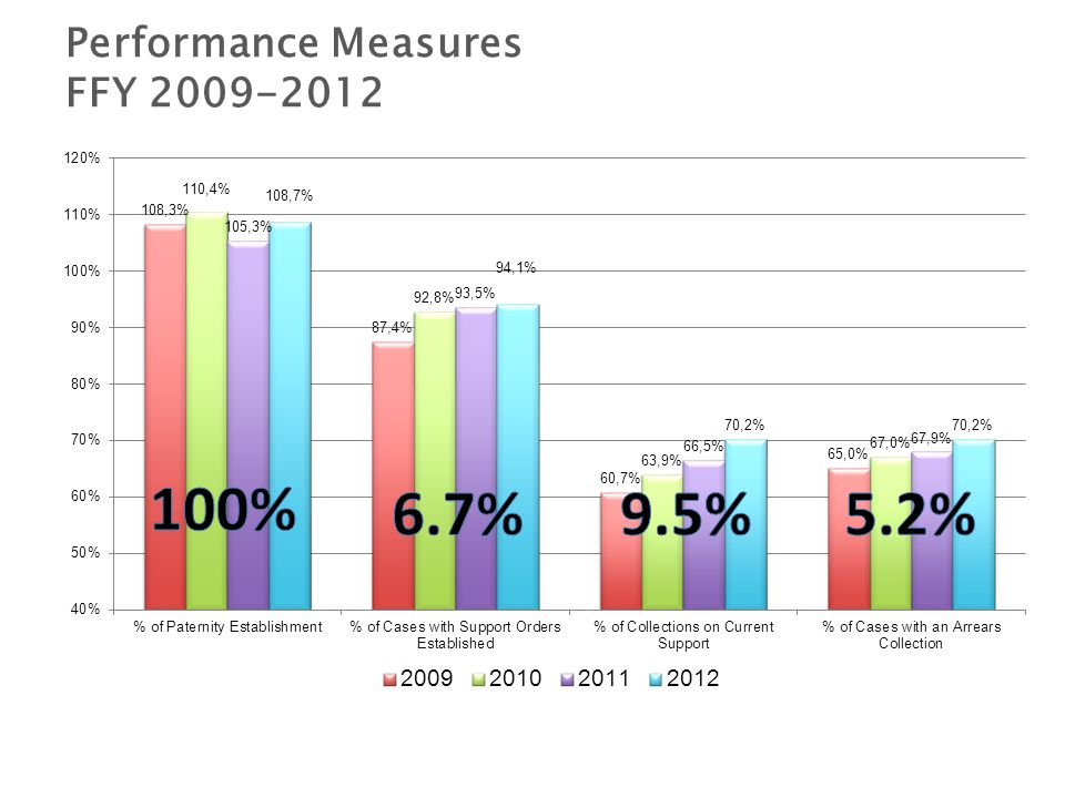 Performance Measures FFY 2009-2012