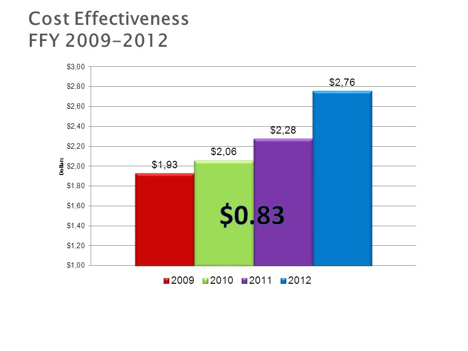 Cost Effectiveness FFY 2009-2012