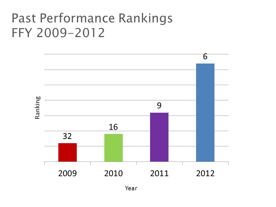 Past Performance Rankings FFY 2009-2012