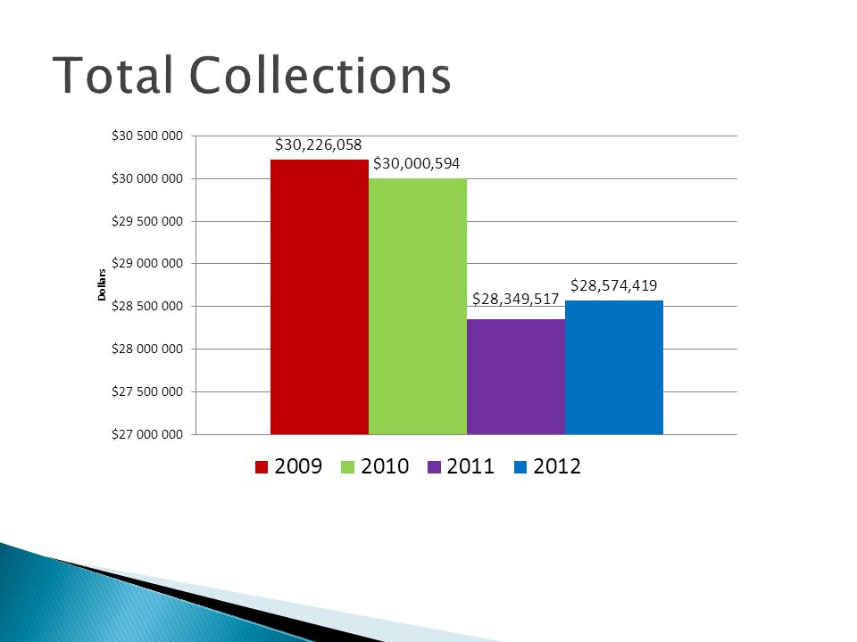 Total Collections