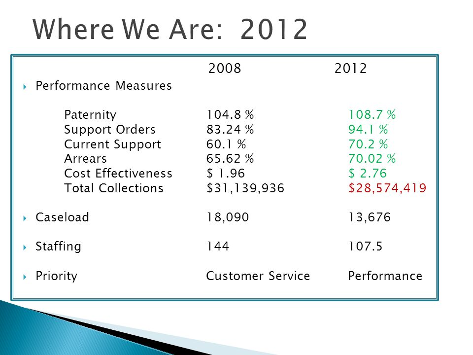 Where We Are: 2012 2008 2012 Performance Measures