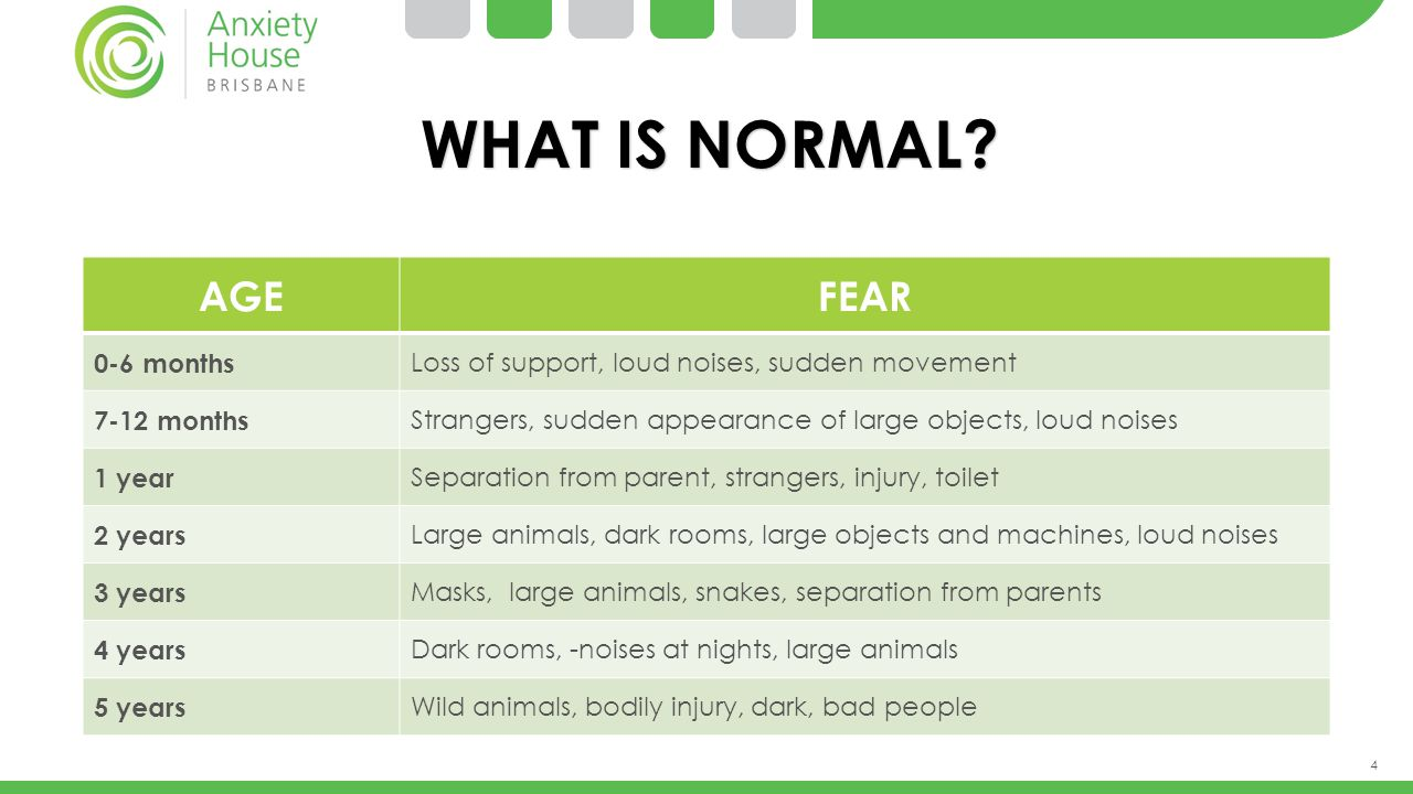 WHAT IS NORMAL AGE FEAR 0-6 months