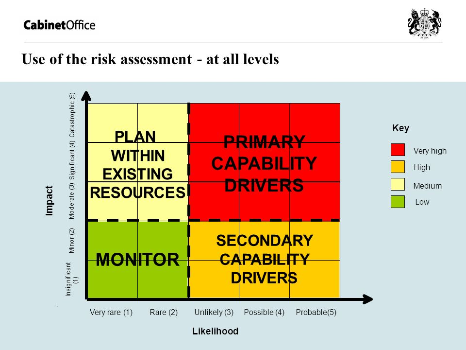Use of the risk assessment - at all levels