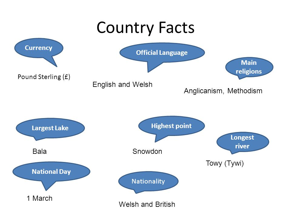 Country Facts Currency Official Language Main religions