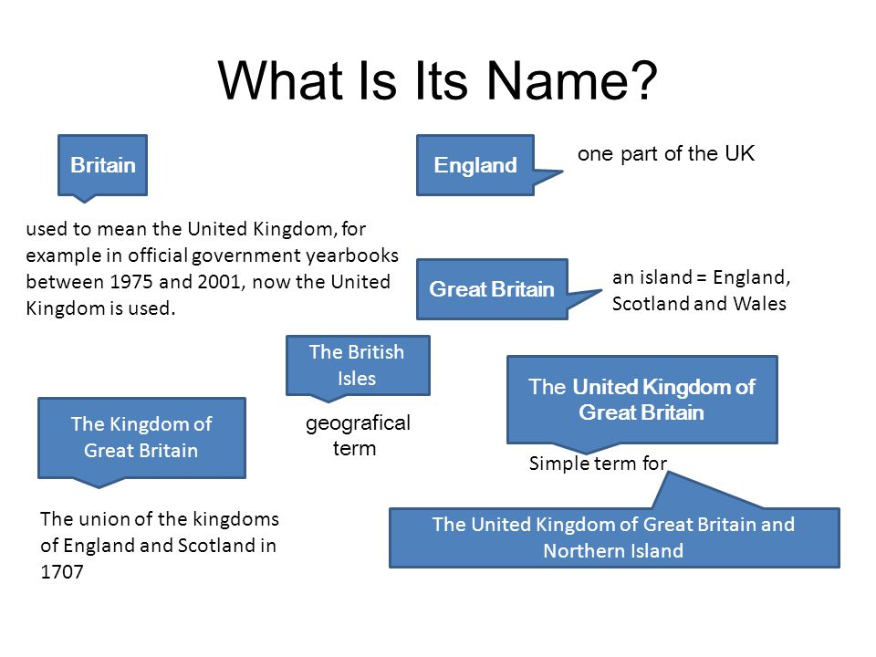 What Is Its Name Britain England one part of the UK