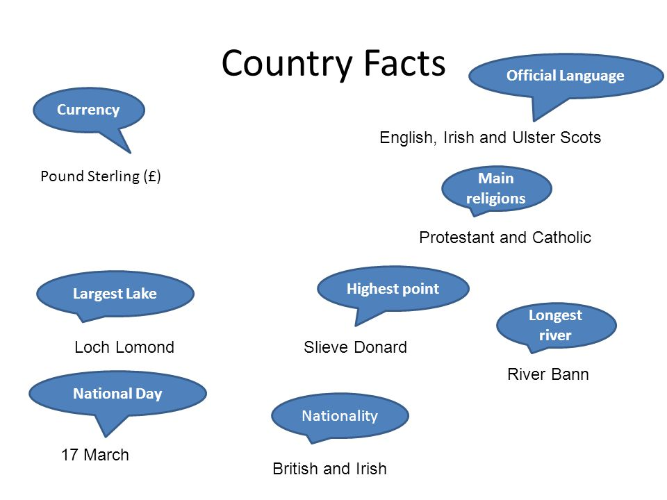 Country Facts Official Language Currency
