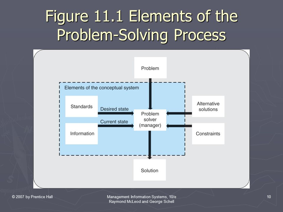 Figure 11.1 Elements of the Problem-Solving Process