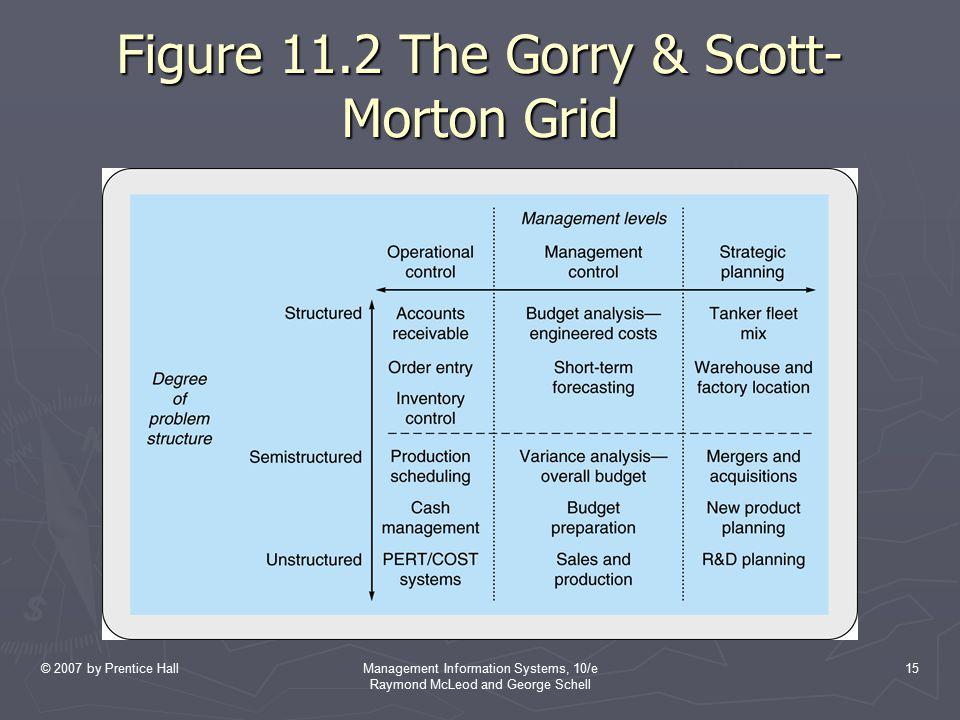 Figure 11.2 The Gorry & Scott-Morton Grid