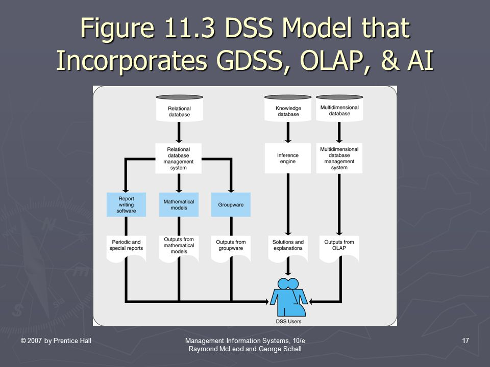 Figure 11.3 DSS Model that Incorporates GDSS, OLAP, & AI