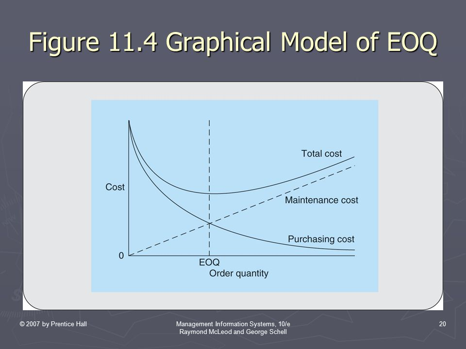 Figure 11.4 Graphical Model of EOQ