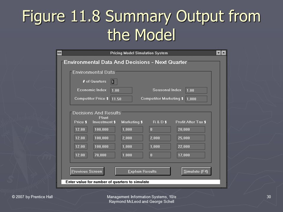 Figure 11.8 Summary Output from the Model