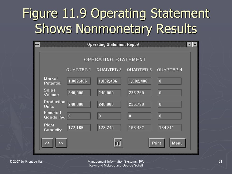 Figure 11.9 Operating Statement Shows Nonmonetary Results