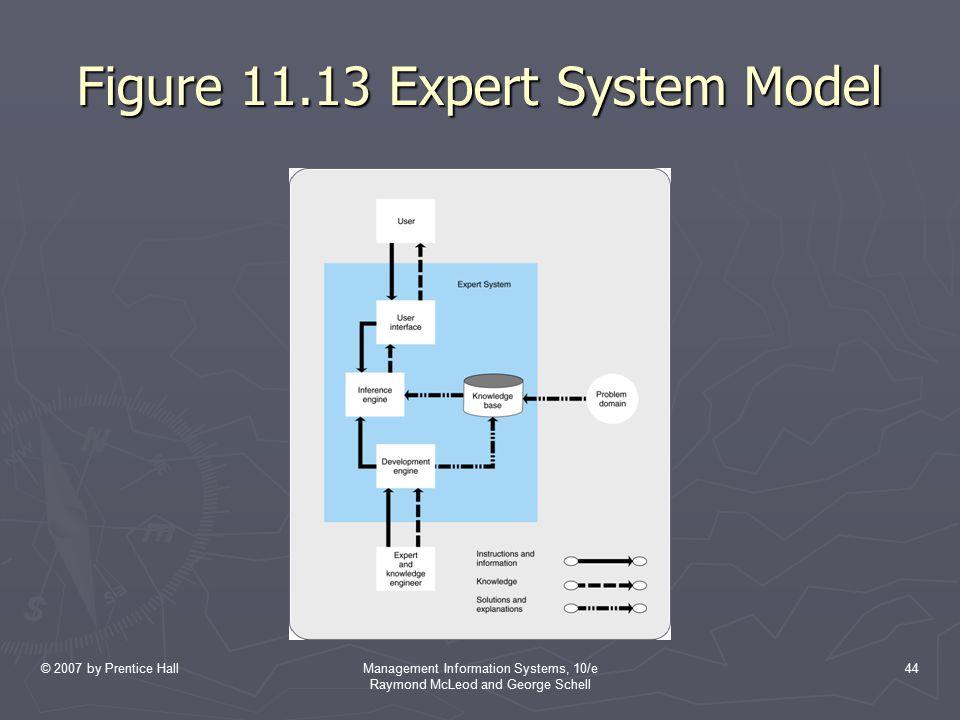 Figure 11.13 Expert System Model