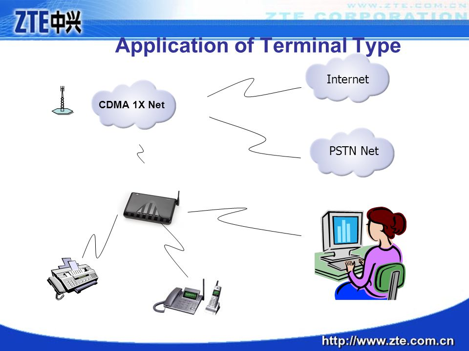 Application of Terminal Type
