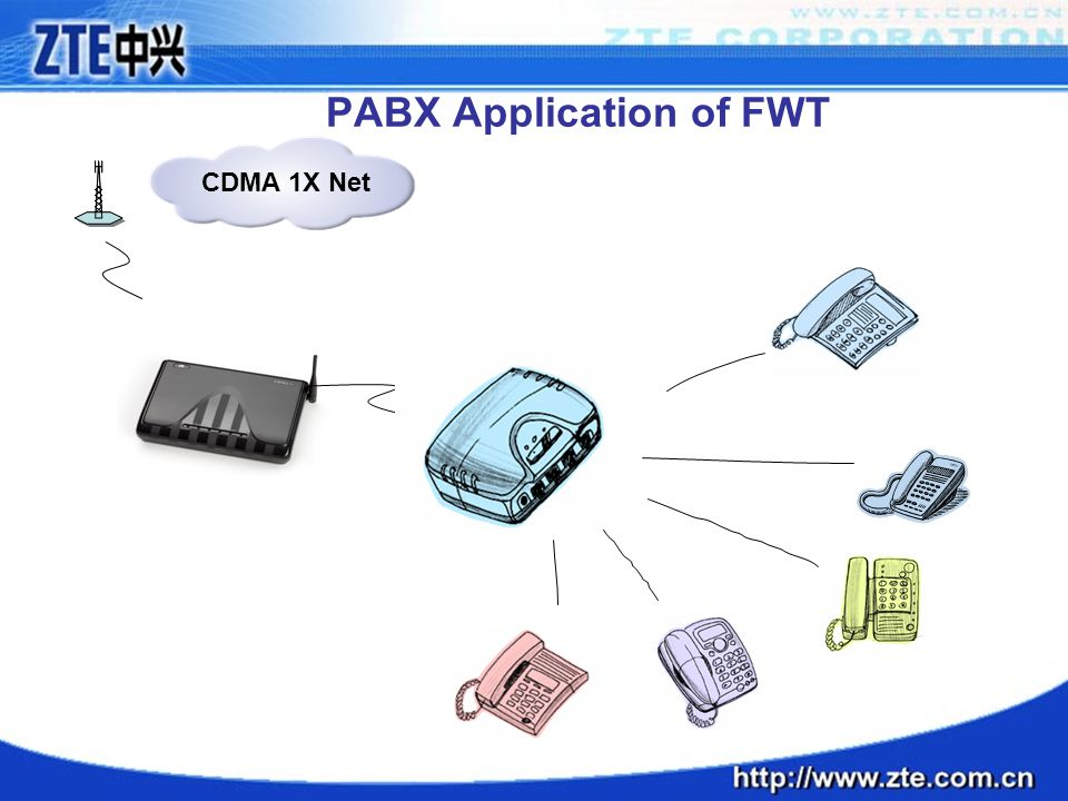 PABX Application of FWT