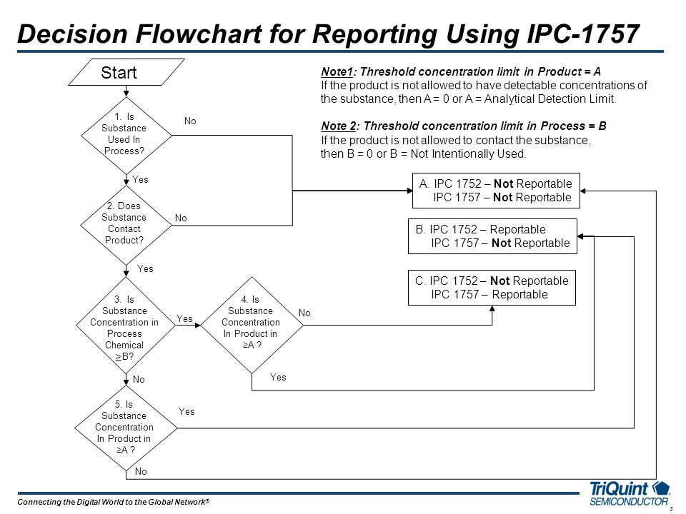 Decision Flowchart for Reporting Using IPC-1757