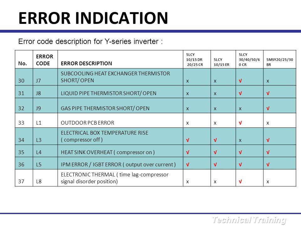 ERROR INDICATION Error code description for Y-series inverter : No.
