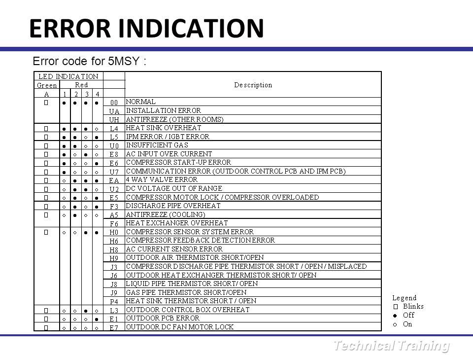 ERROR INDICATION Error code for 5MSY :
