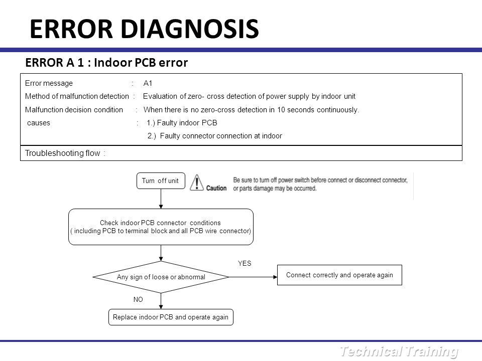 ERROR DIAGNOSIS ERROR A 1 : Indoor PCB error Troubleshooting flow :