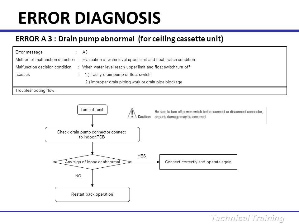 ERROR DIAGNOSIS ERROR A 3 : Drain pump abnormal (for ceiling cassette unit) Error message : A3.
