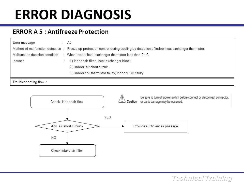 ERROR DIAGNOSIS ERROR A 5 : Antifreeze Protection Error message : A5