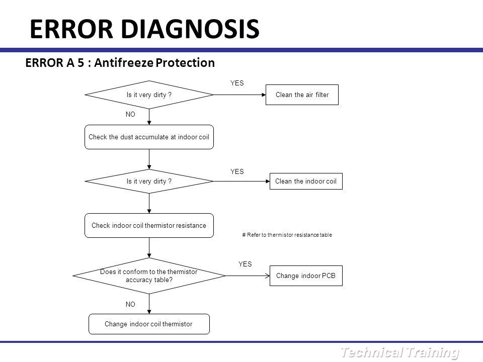ERROR DIAGNOSIS ERROR A 5 : Antifreeze Protection YES