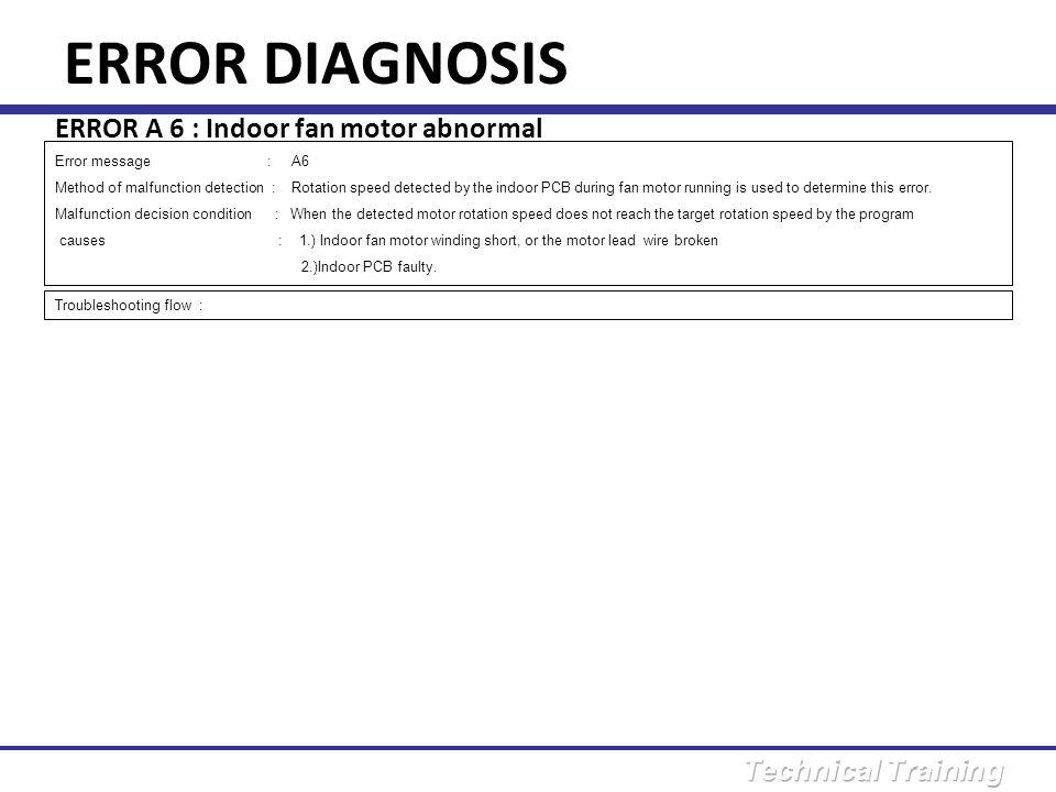 ERROR DIAGNOSIS ERROR A 6 : Indoor fan motor abnormal