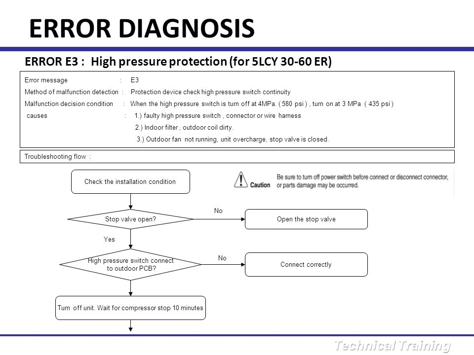 ERROR DIAGNOSIS ERROR E3 : High pressure protection (for 5LCY 30-60 ER) Error message : E3.