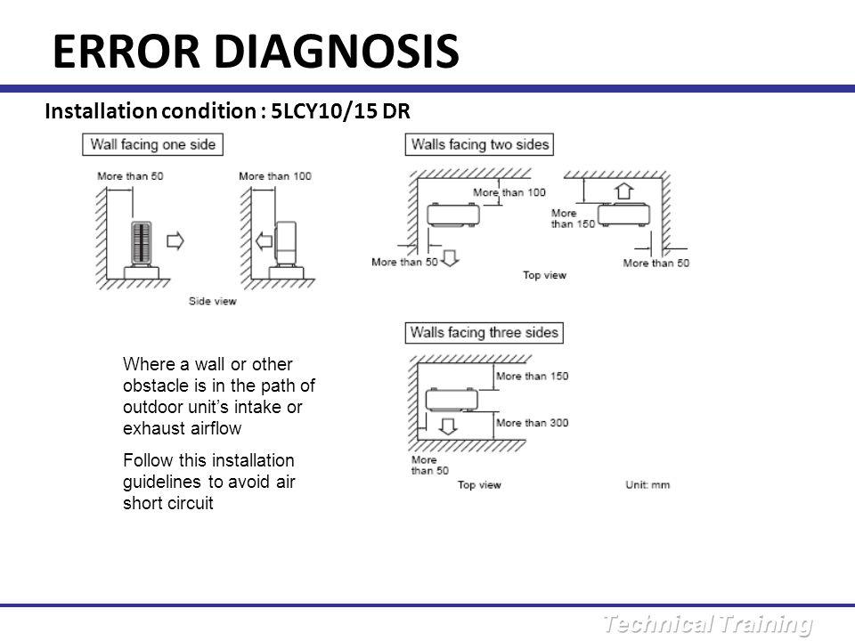ERROR DIAGNOSIS Installation condition : 5LCY10/15 DR