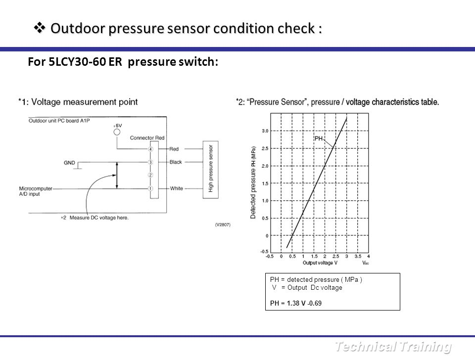 Outdoor pressure sensor condition check :