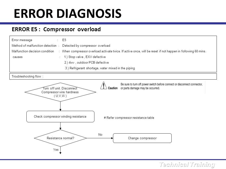 ERROR DIAGNOSIS ERROR E5 : Compressor overload Error message : E5