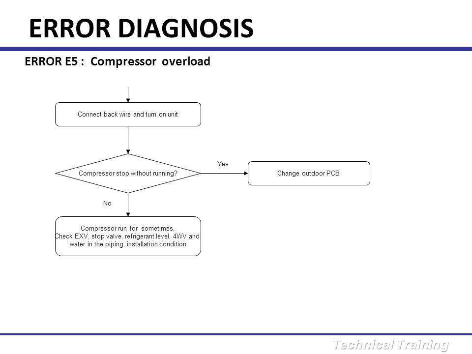 ERROR DIAGNOSIS ERROR E5 : Compressor overload