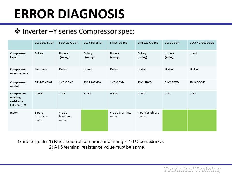 ERROR DIAGNOSIS Inverter –Y series Compressor spec: