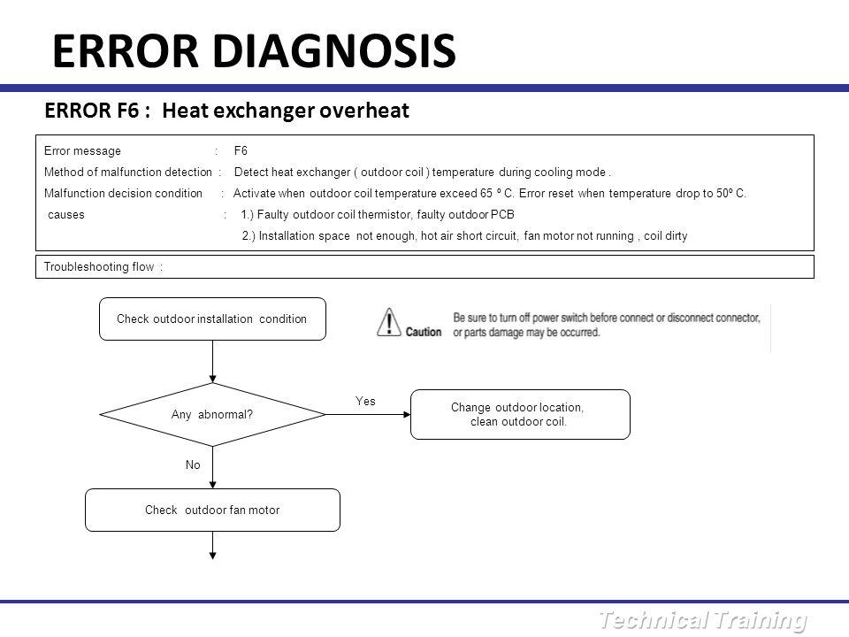 ERROR DIAGNOSIS ERROR F6 : Heat exchanger overheat Error message : F6