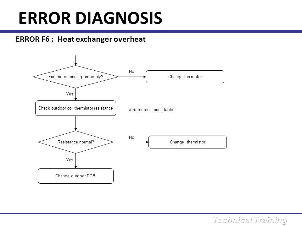 ERROR DIAGNOSIS ERROR F6 : Heat exchanger overheat No
