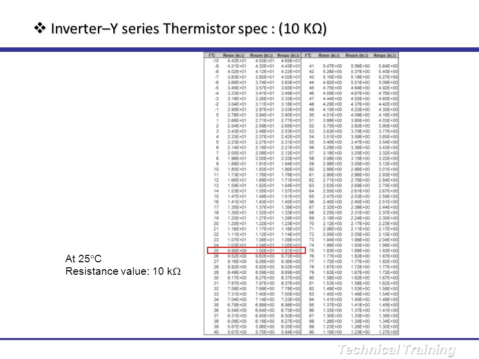 Inverter–Y series Thermistor spec : (10 KΩ)