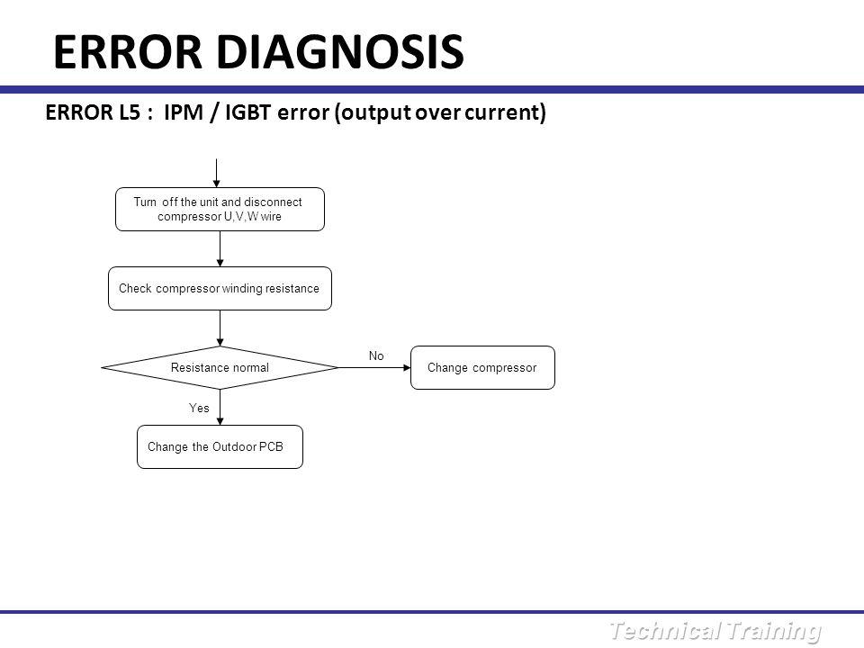 ERROR DIAGNOSIS ERROR L5 : IPM / IGBT error (output over current)