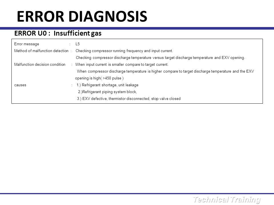 ERROR DIAGNOSIS ERROR U0 : Insufficient gas Error message : L5