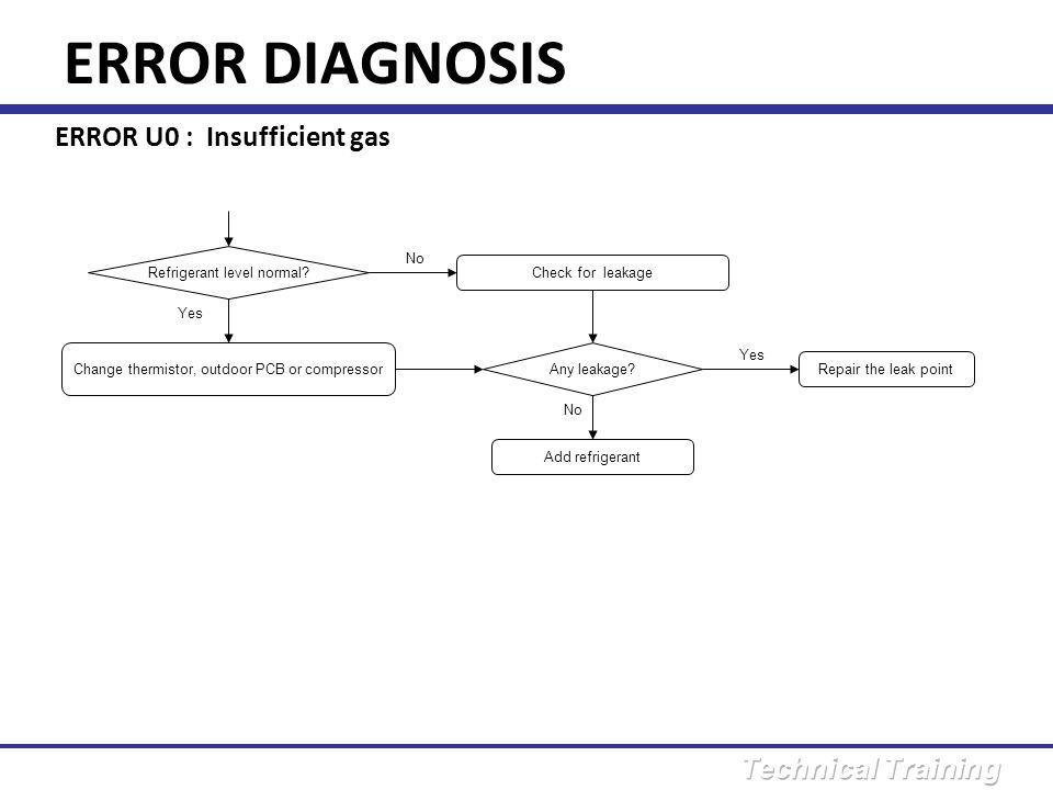 ERROR DIAGNOSIS ERROR U0 : Insufficient gas Refrigerant level normal